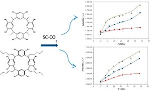 Solubilities of C-tetraalkylcalix[4]resorcinarenes in SCCO2