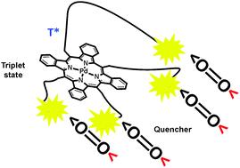 Reversible oxygen addition on a triplet sensitizer molecule
