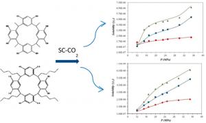 Solubilities of C-tetraalkylcalix[4]resorcinarenes in SCCO2