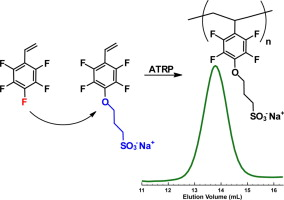 Synthesis and ATRP of novel fluorinated aromatic monomer